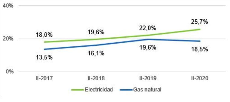 Conocimiento de la diferencia entre el suministro de electricidad / gas natural en el mercado liberalizado y en el mercado regulado (PVPC / TUR) (porcentaje de hogares). Info: CNMC.