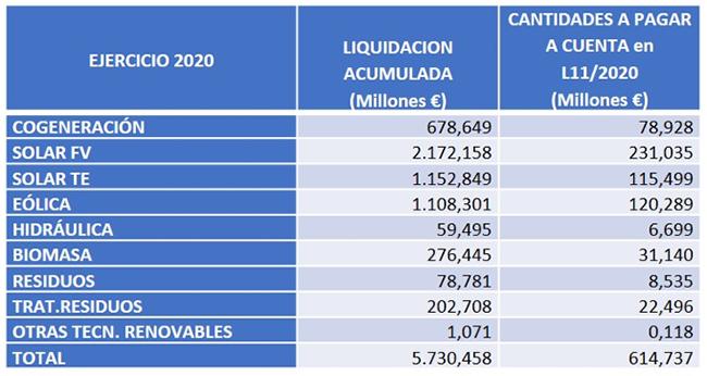 Liquidación 11/2020. Energías renovables. Gráfico: CNMC.