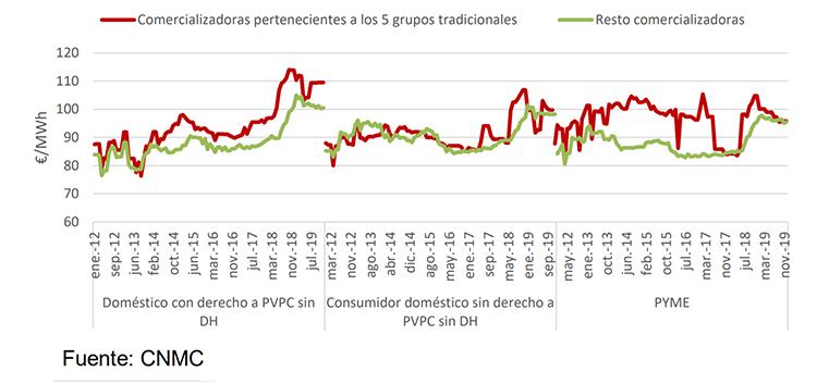Evolución anual de los precios promedio asociados al suministro eléctrico de las ofertas publicadas en el comparador de ofertas de energía de la CNMC por las comercializadoras libres, según tipo de comercializadora.