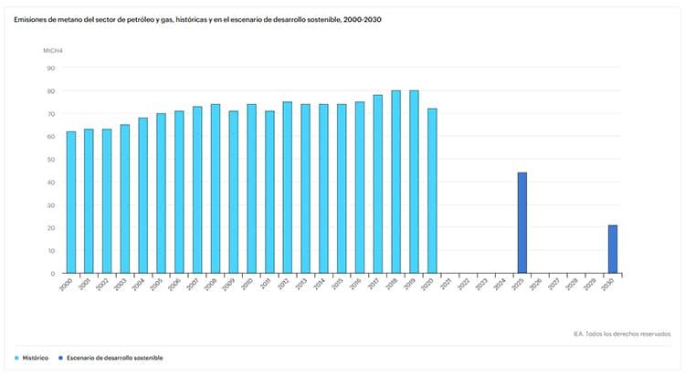 Gráfico: Agencia Internacional de la Energía.