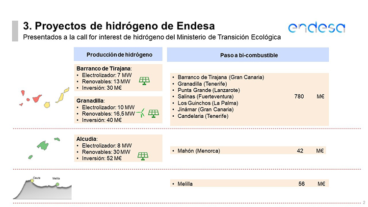 Proyectos de Endesa extrapeninsulares de hidrógeno verde.