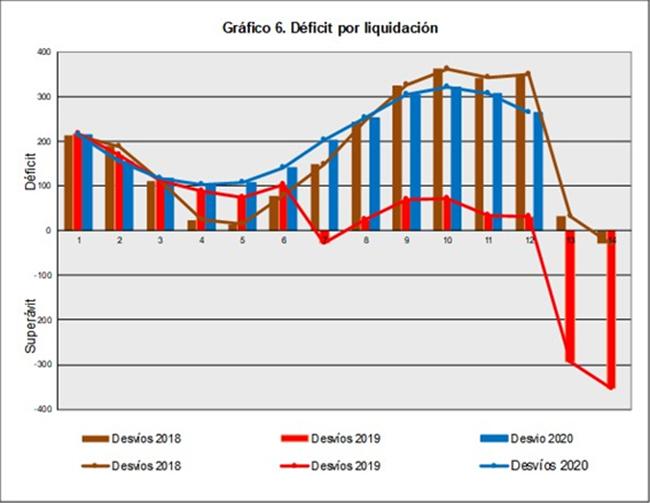 Evolución de los desvíos provisionales a lo largo de las 14 liquidaciones de los distintos ejercicios desde 2018 hasta 2020. Gráfico: CNMC.