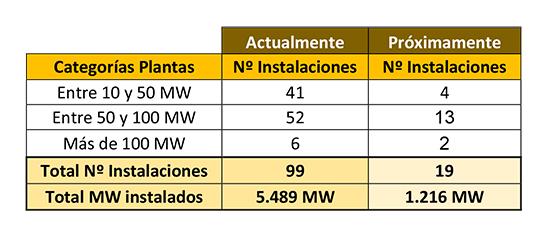 Instalaciones fotovoltaicas, actuales y operativas próximamente.