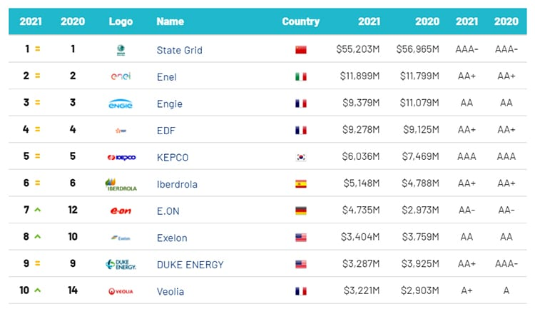 Las 10 primeras empresas del Brand Finance Utilities 50 2021.