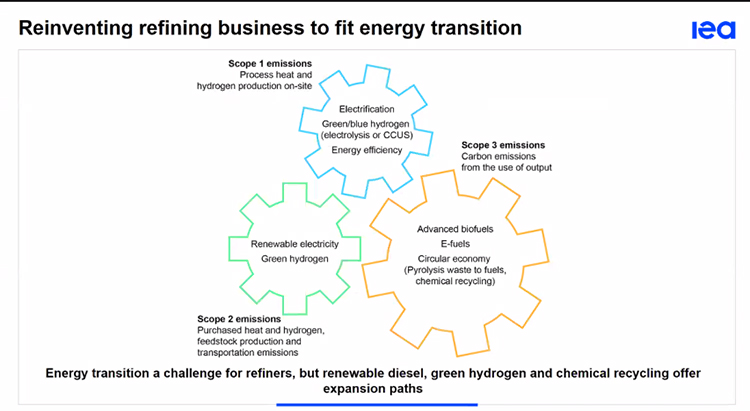 Oportunidades del refino, según el informe Oil 2021 de la Agencia Internacional de la Energía.