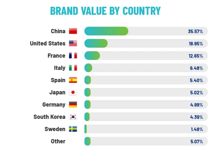 Valor de marca de las energéticas según país. Gráfico: Brand Finance Utilities 50 2021.