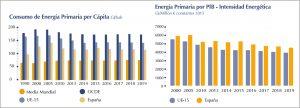 Consumo de energía Primaria. Informe: Cátedra BP de Energía y Sostenibilidad.
