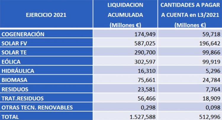 Liquidación provisional 3/2021. Energías renovables