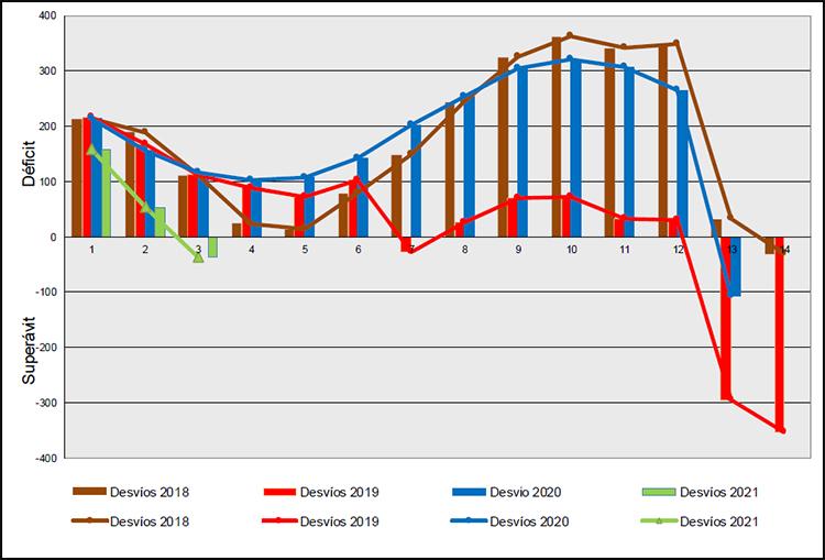 Liquidación provisional 3/2021. Sector gasista