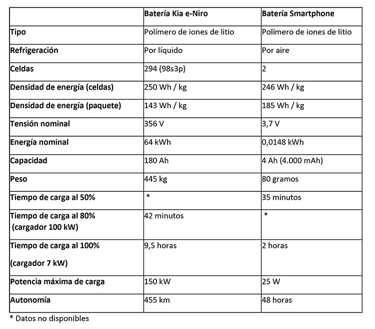 Baterías de smartphones y de coches eléctricos. Diferencias.