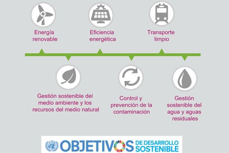 Marco de trabajo para la tercera emisión de bonos verdes del ICO.