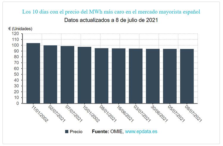 10 días con los más altos precios de la electricidad.