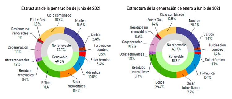 Estructura de generación en junio de 2021 y del primer semestre.