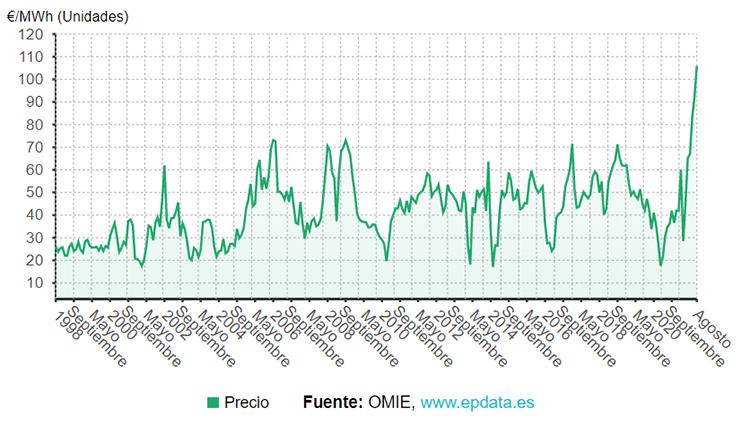 Promedio mensual del precio del MWh en el mercado mayorista español.