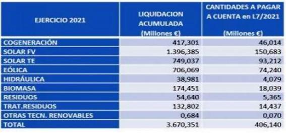 Liquidación 7/2021. Energías renovables